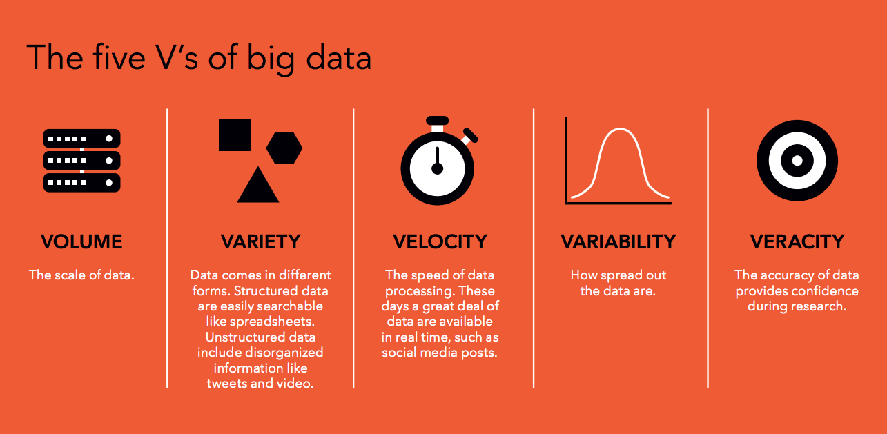 The five V's of big data