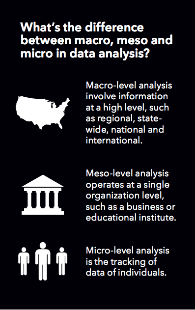 What's the difference between macro, meso and micro in data analysis?
